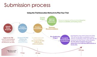 NIH Launches Trial Innovation Network to Streamline and Improve Multicenter Research